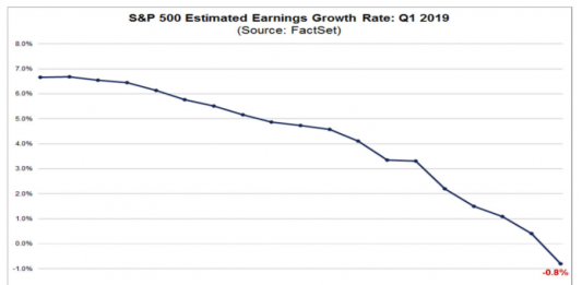 stock market earnings growth rate chart