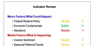 stock market indicators macro technical bullish analysis february 2019