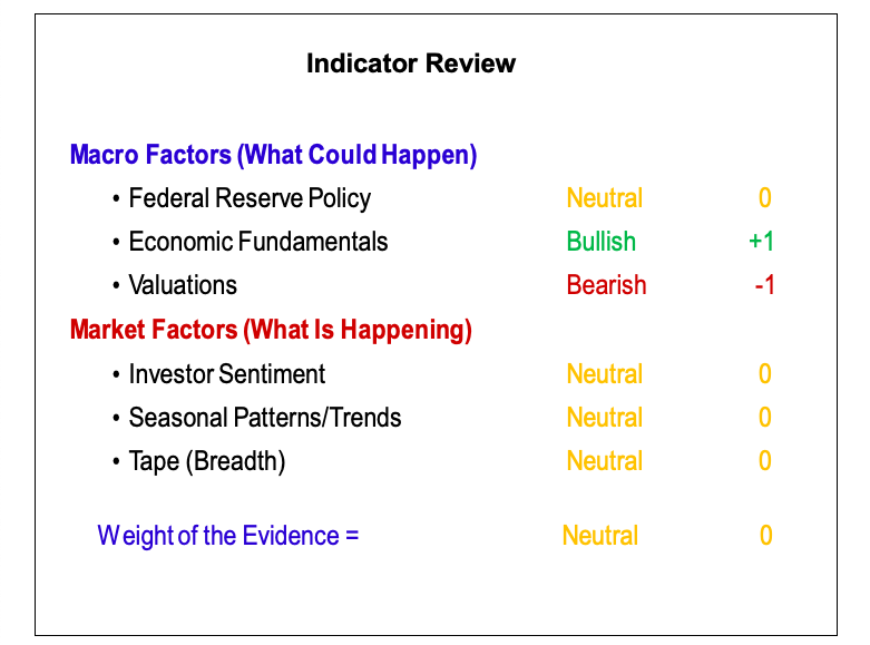 stock market indicators macro technical bullish analysis february 2019