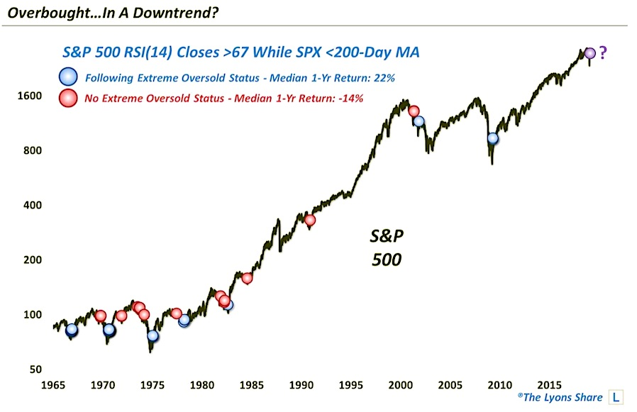 stock market overbought rally during downtrend correction bear market analysis history