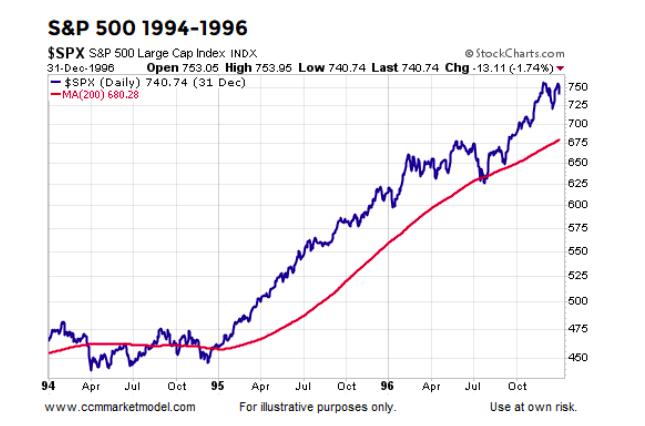 stock market years 1994 to 1996 rally over 200 day moving average bullish