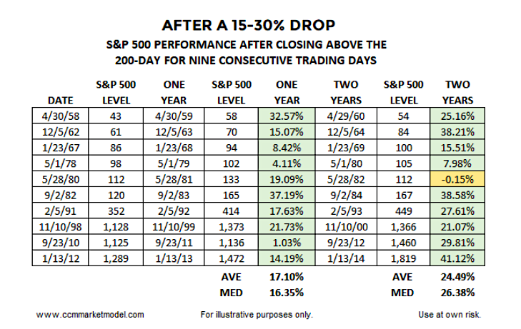 stock returns bear market rally above 200 day moving average 9 consecutive days