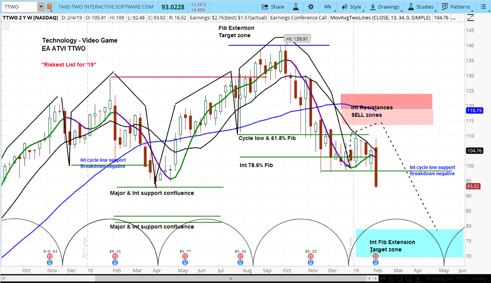 take two stock investing research long term trend ttwo analysis february