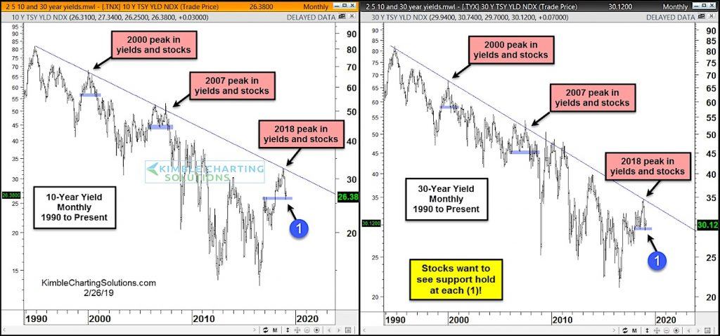 treasury yields chart decline stock market correction correlation chart year 2019 history