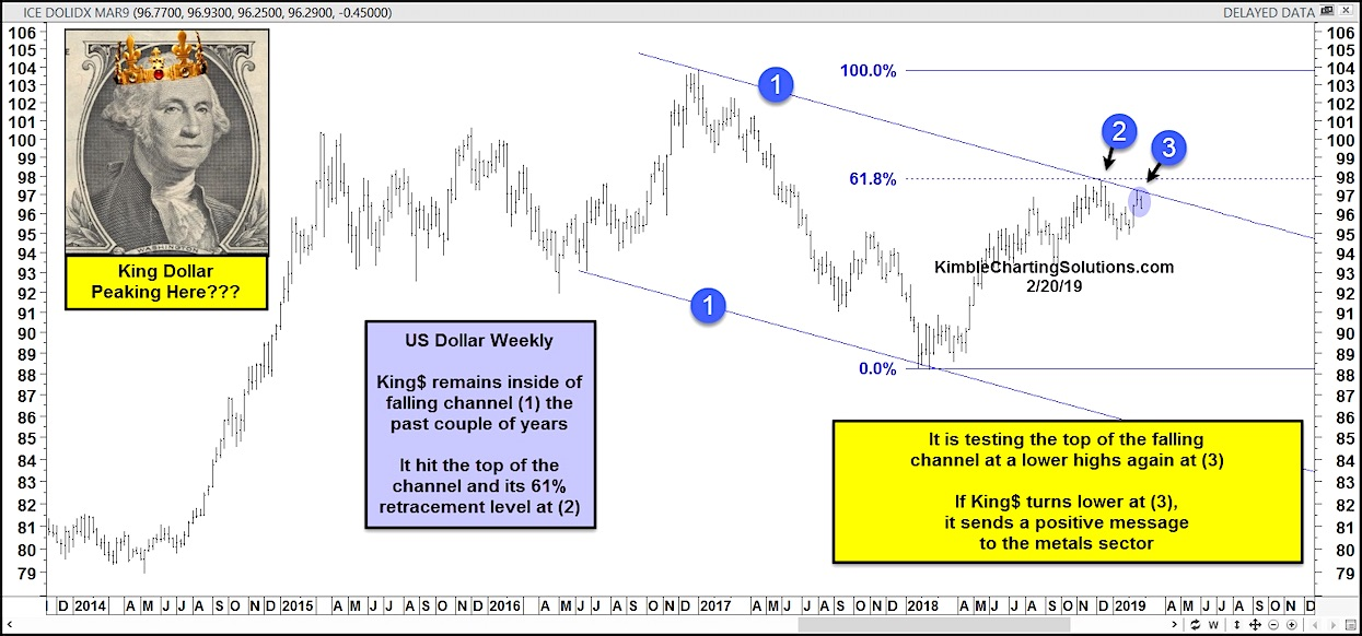 us dollar currency analysis chart peak top february 2019