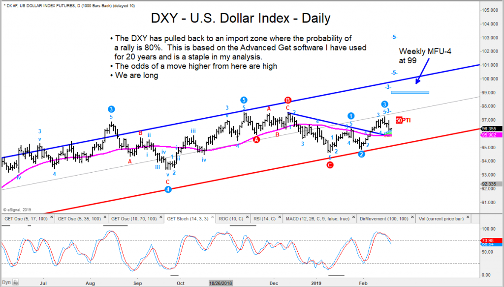 us dollar index bullish higher price targets year 2019