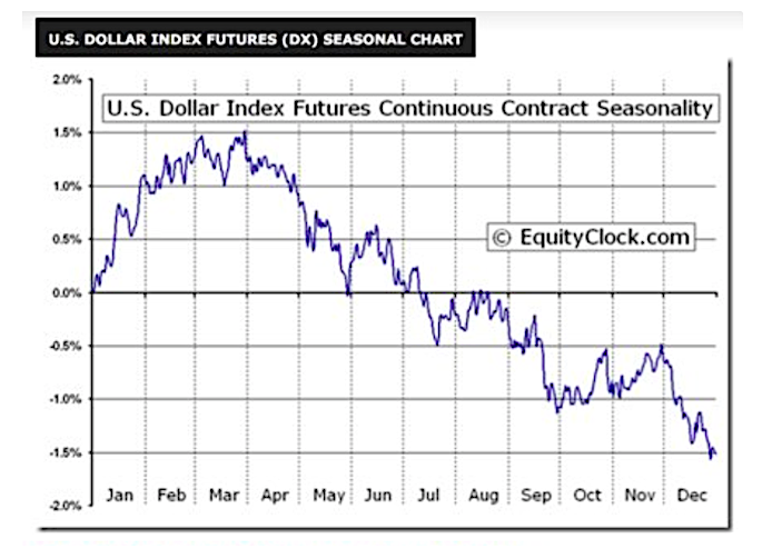 us dollar index futures seasonality chart_equity clock