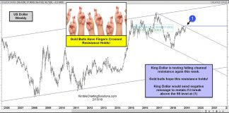 us dollar index rally testing resistance trend line chart february 14