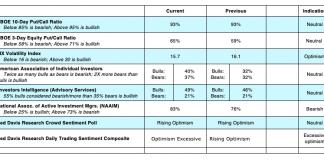 us equity options cboe indicators vix put call sentiment_week february 11