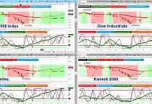 us stock market indexes analysis investing bearish week february 4