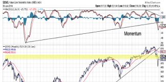 value line stock market index analysis bearish_february 2019