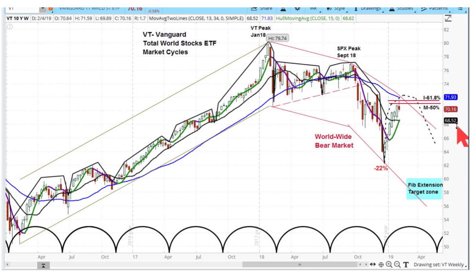 vanguard world stock market etf analysis rising volatility week february 11