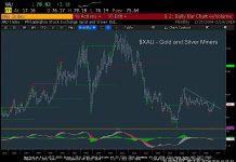 xau gold silver index bullish breakout metals miners stocks february 20