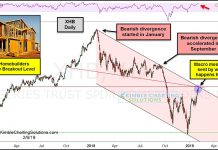 xhb homebuilders etf down trend resistance lower bearish chart february year 2019