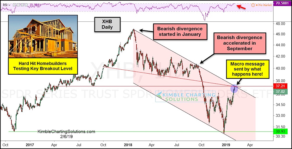 xhb homebuilders etf down trend resistance lower bearish chart february year 2019