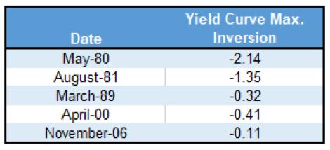 yield curve maximum inversion stock market returns data table history