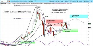 amd stock research outlook google news investment analysis march 19