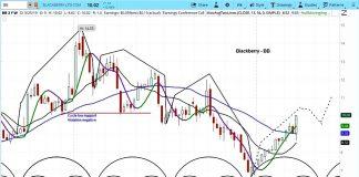 blackberry bb stock analysis investing research news bullish