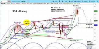 boeing ba stock research forecast bearish correction march april year 2019
