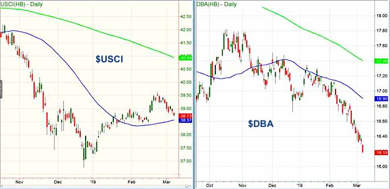 commodity prices rise charts usci dba agriculture etfs_march year 2019