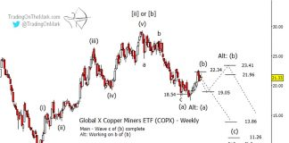 copx copper miners etf chart elliott wave forecast analysis investing news march 28