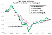 crude oil options expiration price bearish analysis news march 29