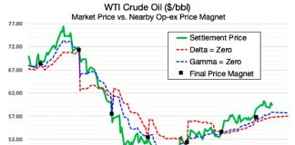 crude oil options expiration price bearish analysis news march 29