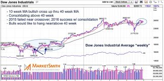 dow jones industrial average golden cross stock market news chart image march 27 2019