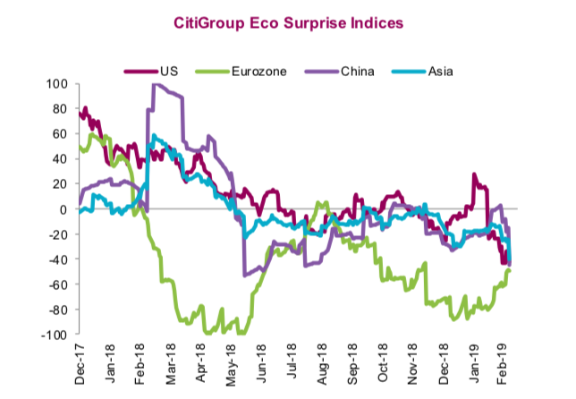 economic surprise index chart bull market march year 2019
