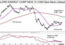 energy stocks breakouts valero vlo investing research bullish chart