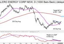 energy stocks breakouts valero vlo investing research bullish chart