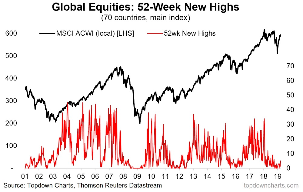 global equities research stocks making new 52 week highs bullish news image march 2019