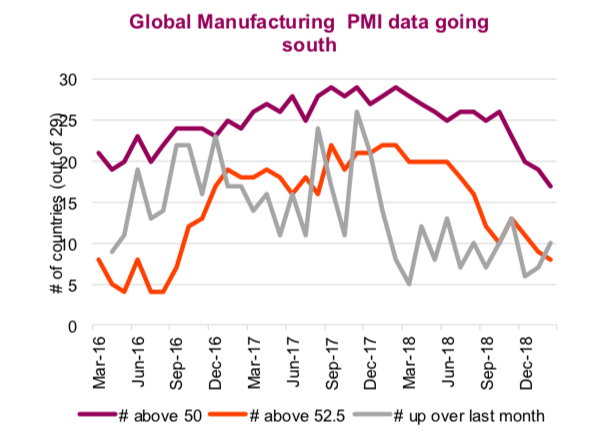 global manufacturing pmi soft weak march 2019 bull market data