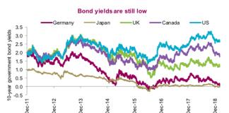 global treasury bond yields lower decline update march 13