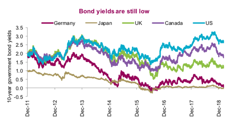 global treasury bond yields lower decline update march 13
