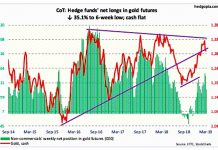 gold futures cot report march 8 trading long short positions news chart image