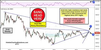 gold futures major price resistance month march reversal lower bearish chart image