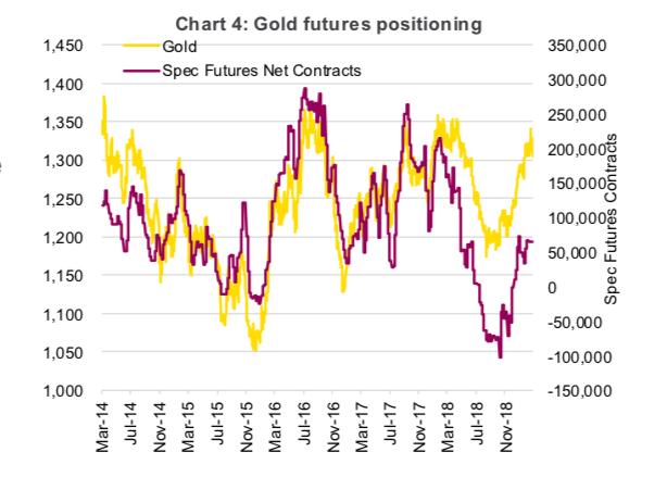 gold futures positioning march year 2019 bullish image