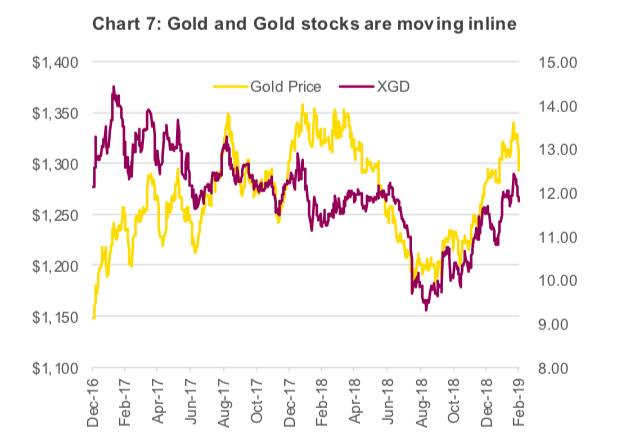 gold futures prices equities moving in line correlatio chart year 2019
