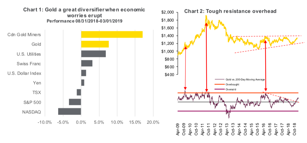 gold investment diversification good year 2019 research chart