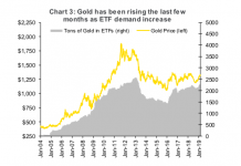 gold prices rising in year 2019 demand etf chart bullish