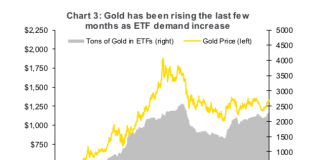 gold prices rising in year 2019 demand etf chart bullish