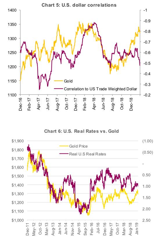 gold prices vs us dollar interest rates analysis bullish year 2019