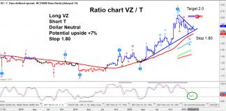 long verizon short at&t trading chart march year 2019
