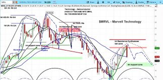 marvell technology stock research rating bearish year 2019 march