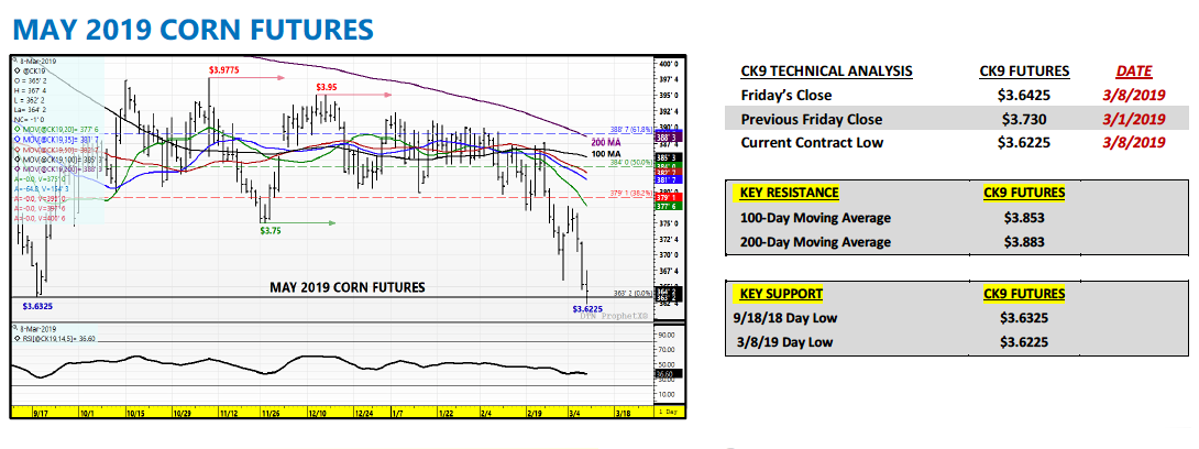 may 2019 corn futures new lows trading bottom price target analysis chart
