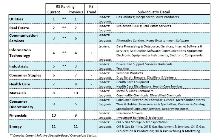 ranking performance best sectors stock market march 11 year 2019