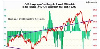 russell 2000 futures cot report trading long short positions market news march 31 2019