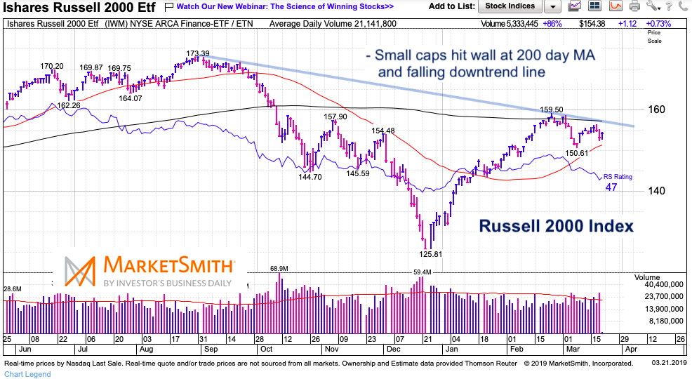 russell 2000 small cap index bearish decline lagging underperformance investing march 20 2019