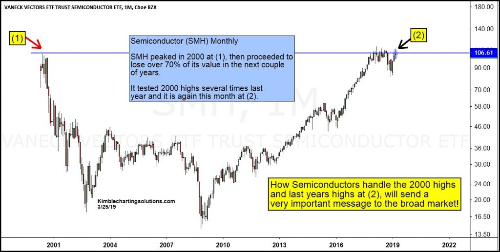 semiconductor stocks etf at year 2000 highs news image important_march 26
